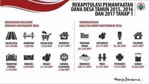 Rekapitulasi penyerapan dana desa