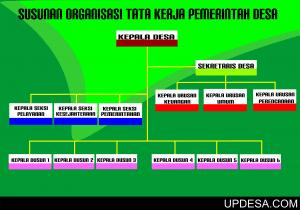 Struktur Pemerintah Desa