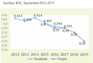 data pendapatan penduduk indonesia