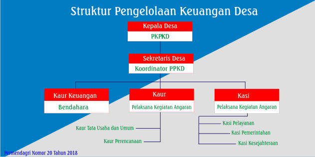 Struktur Pengelolaan Keuangan Desa