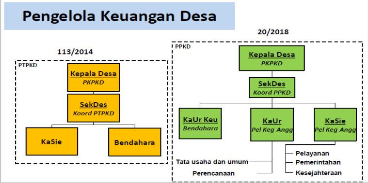 pengelola keuangan desa