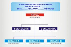 struktur pengurus rt