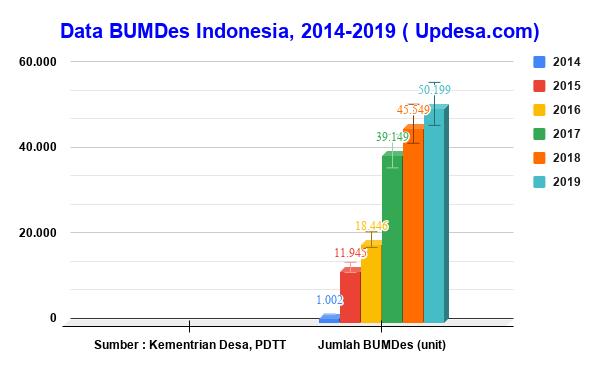 Data BUM Desa Indonesia, 2014-2019