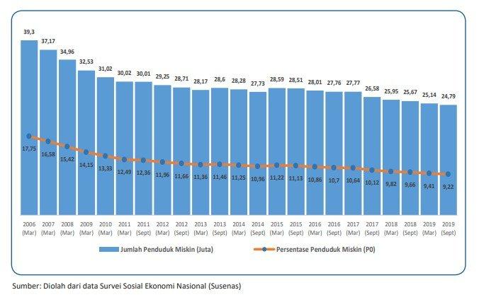 data penduduk miskin di indonesia 2020
