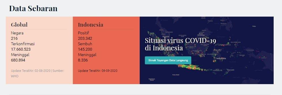 Data Sebaran Covid-19 Indonesia