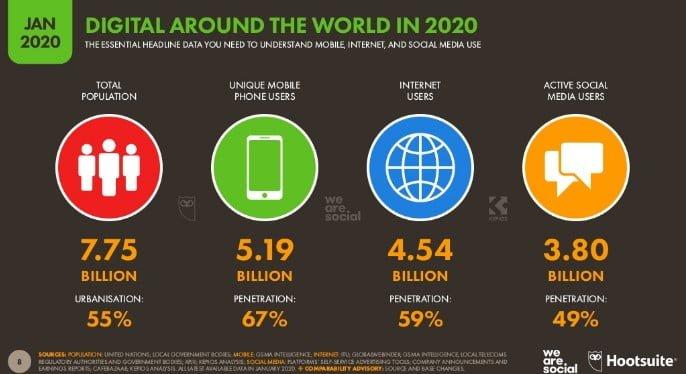 Data Populasi dan Pengguna Internet Dunia