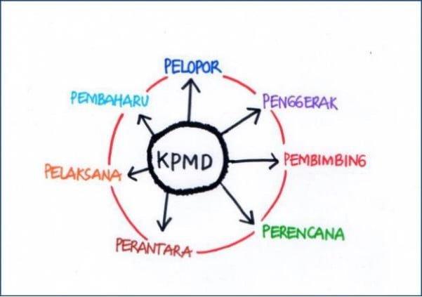 peran kpmd